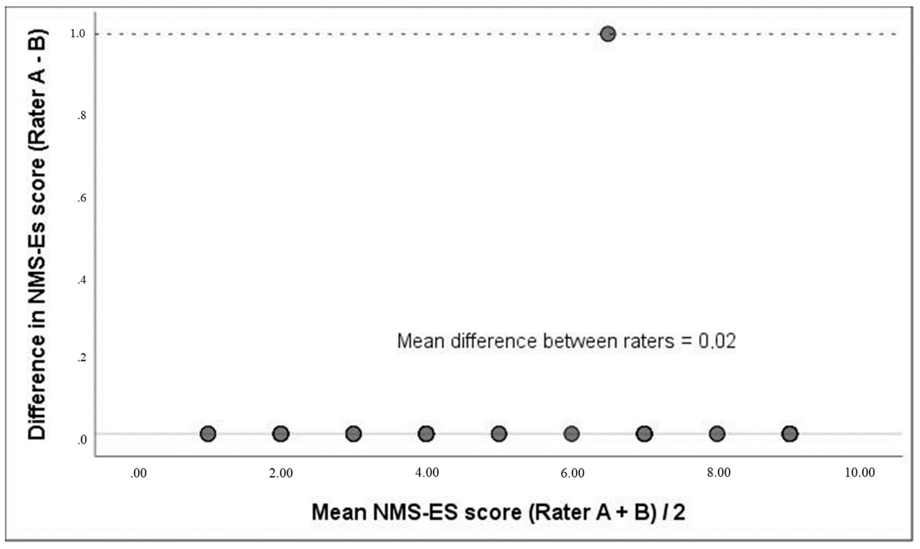 Ijerph Free Full Text Translation Reliability And Validity Of The Spanish Version Of The Modified New Mobility Score Nms Es Html