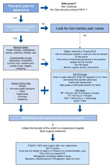 Nitroglicerin a prosztatitisből