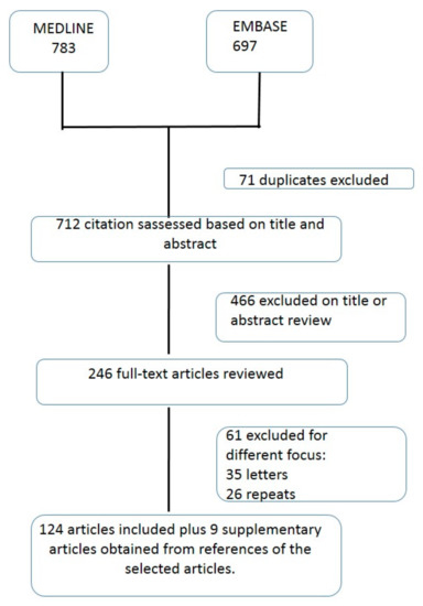 IJERPH   Free Full-Text   Orthogeriatric Management: Improvements In  Outcomes During Hospital Admission Due To Hip Fracture   HTML