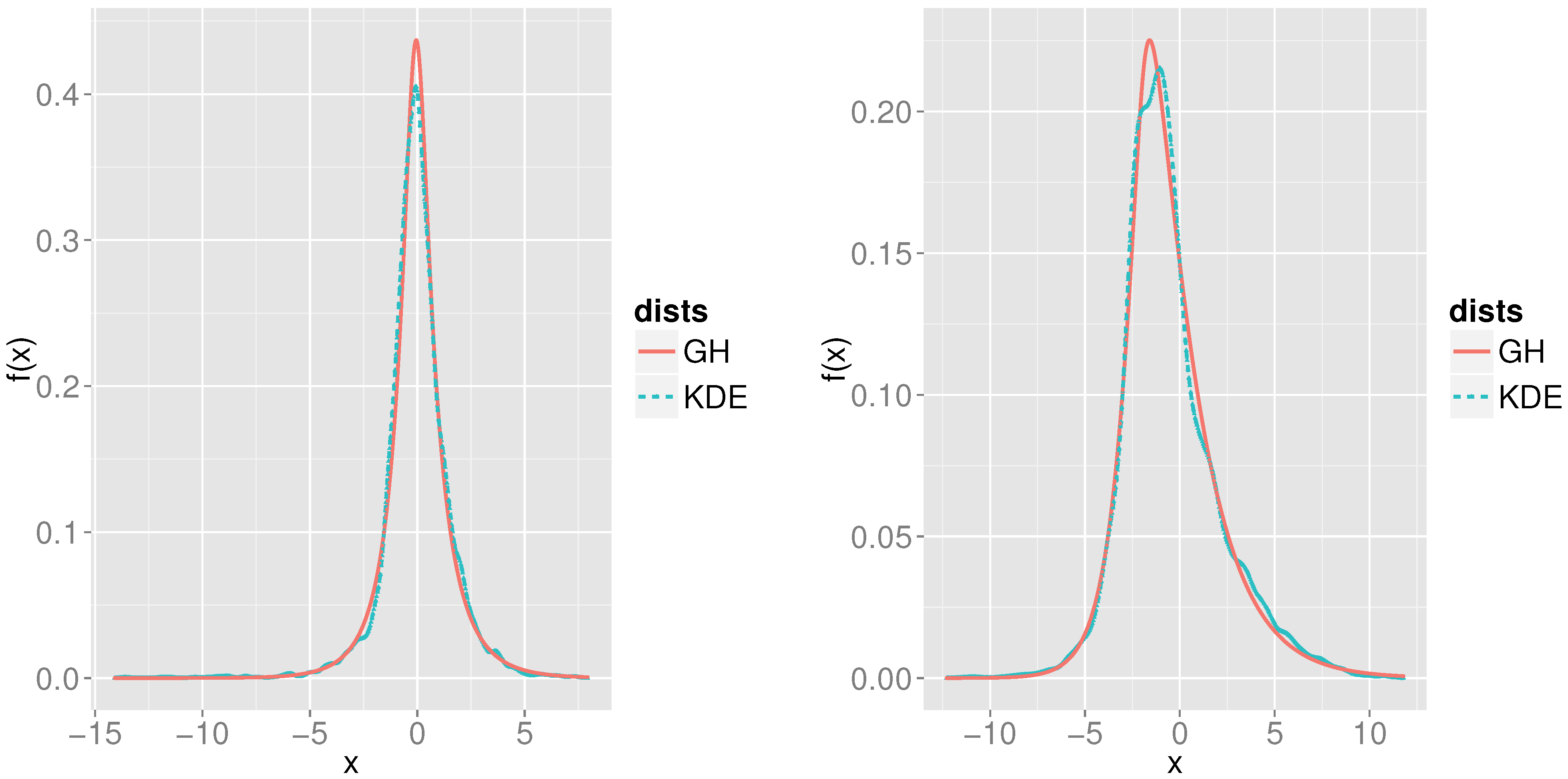 normal distribution and strong markov property Markov processes in isabelle/hol  it is the normal distribution with mean xand variance ˙ from this follows  their strong markov property for the strong .
