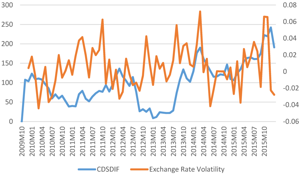 IJFS | Free Full-Text | Impacts of Credit Default Swaps on Volatility of the Exchange Rate in ...