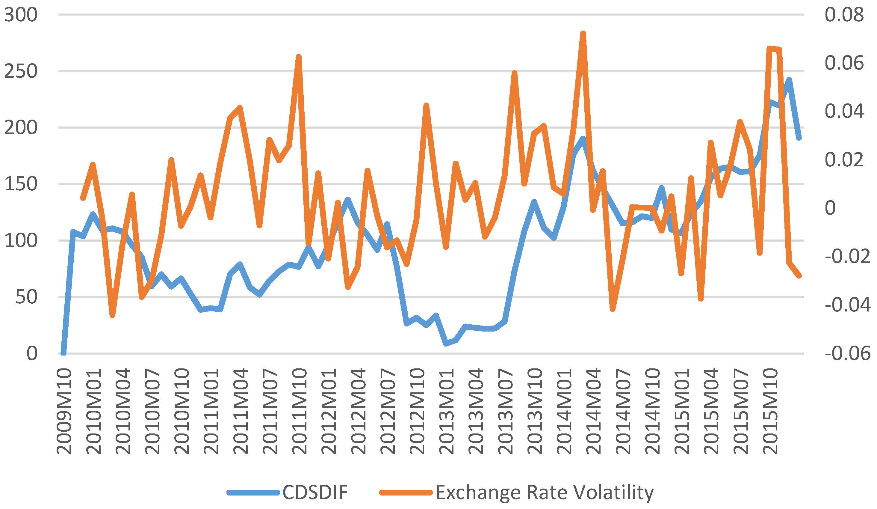 comparison of volatility by rate of Black-scholes and the binomial model are used for option pricing given agreement to the assumptions of volatility and the risk free rate.
