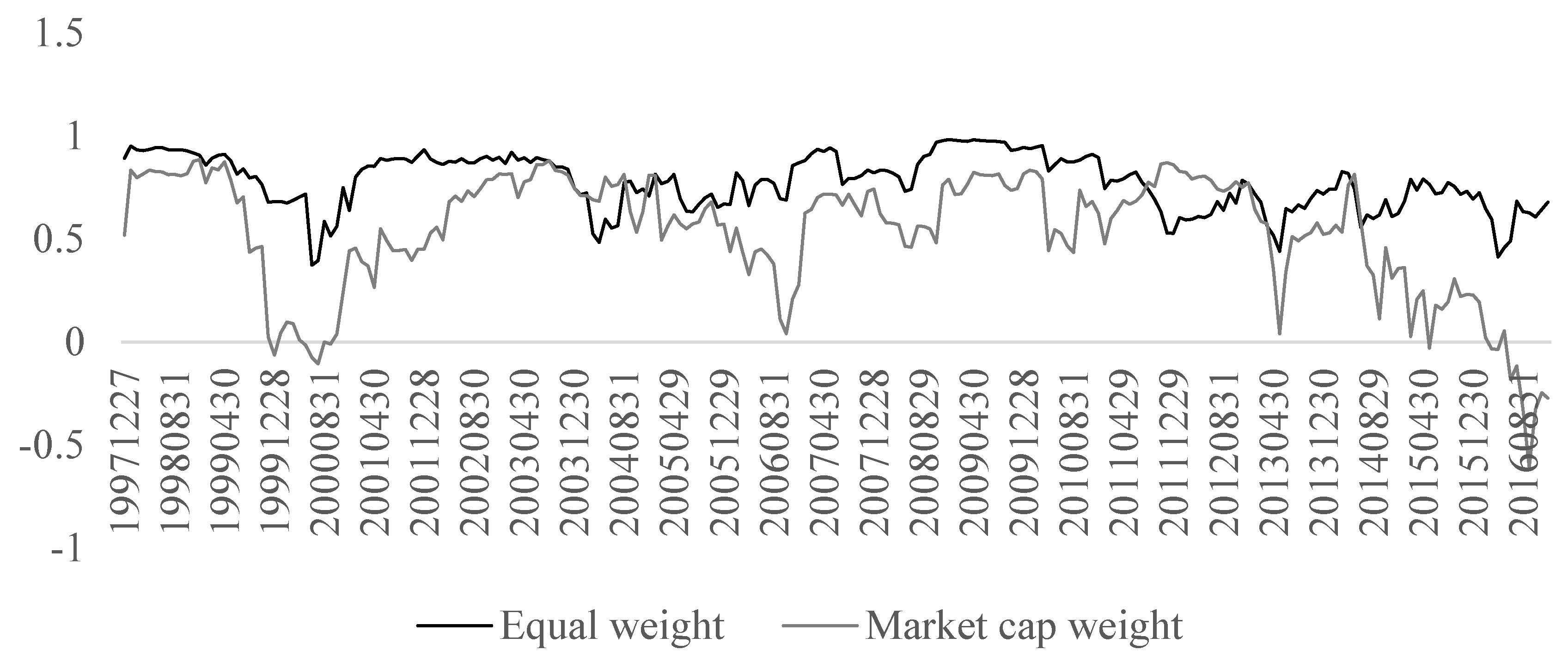 IJFS | Free Full-Text | Value Investing and Size Effect in