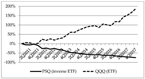 International Journal of Financial Studies | An Open Access