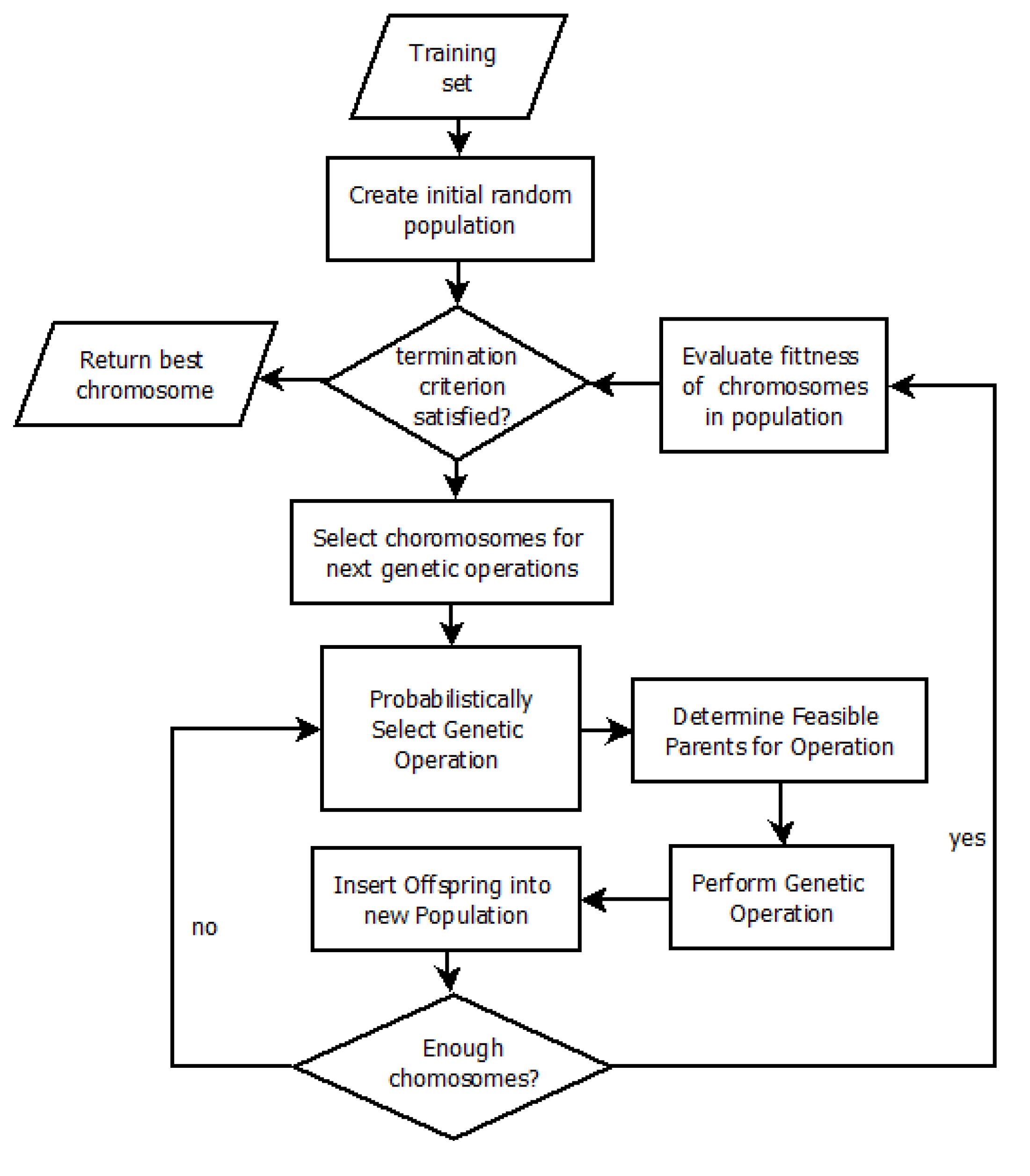 K Means Clustering Flowchart IJGI | Free Full-Text ...