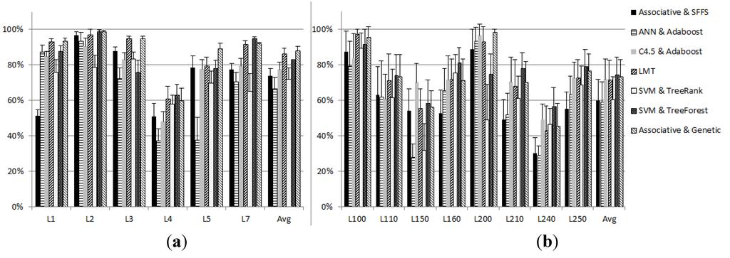 IJGI | Free Full-Text | Genetic Optimization for Associative