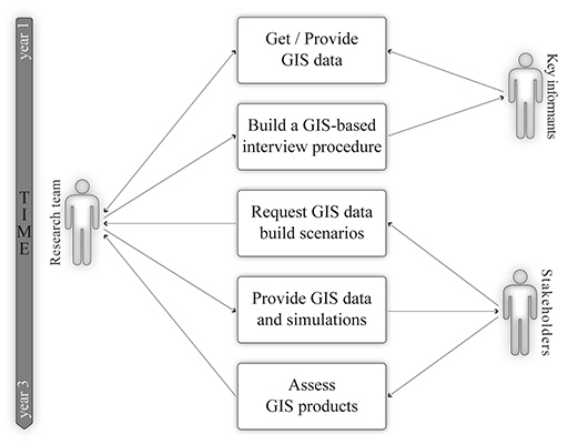 IJGI | Free Full-Text | A Dynamic GIS as an Efficient Tool