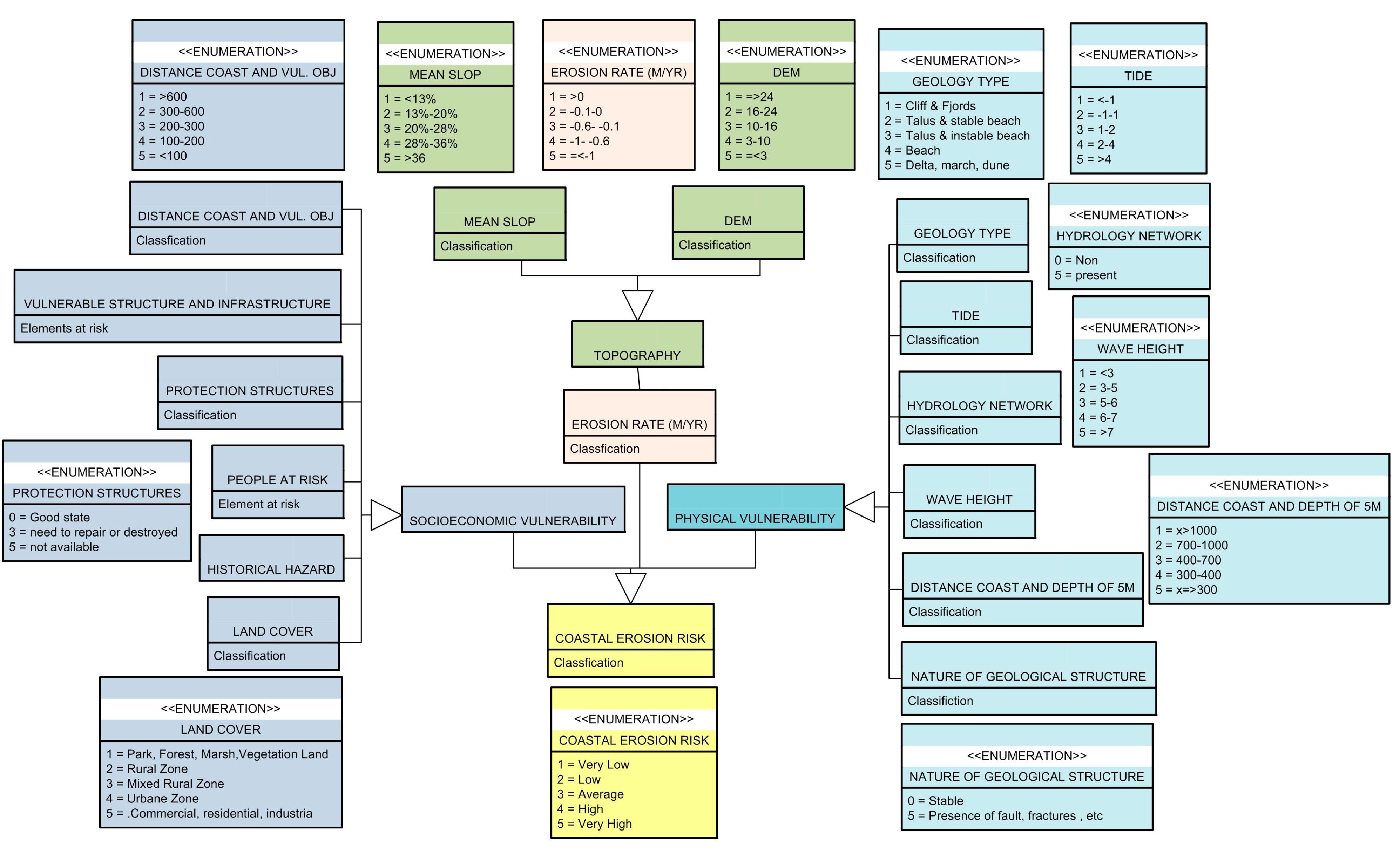 IJGI   Free Full-Text   Spatial Representation of Coastal Risk: A ...