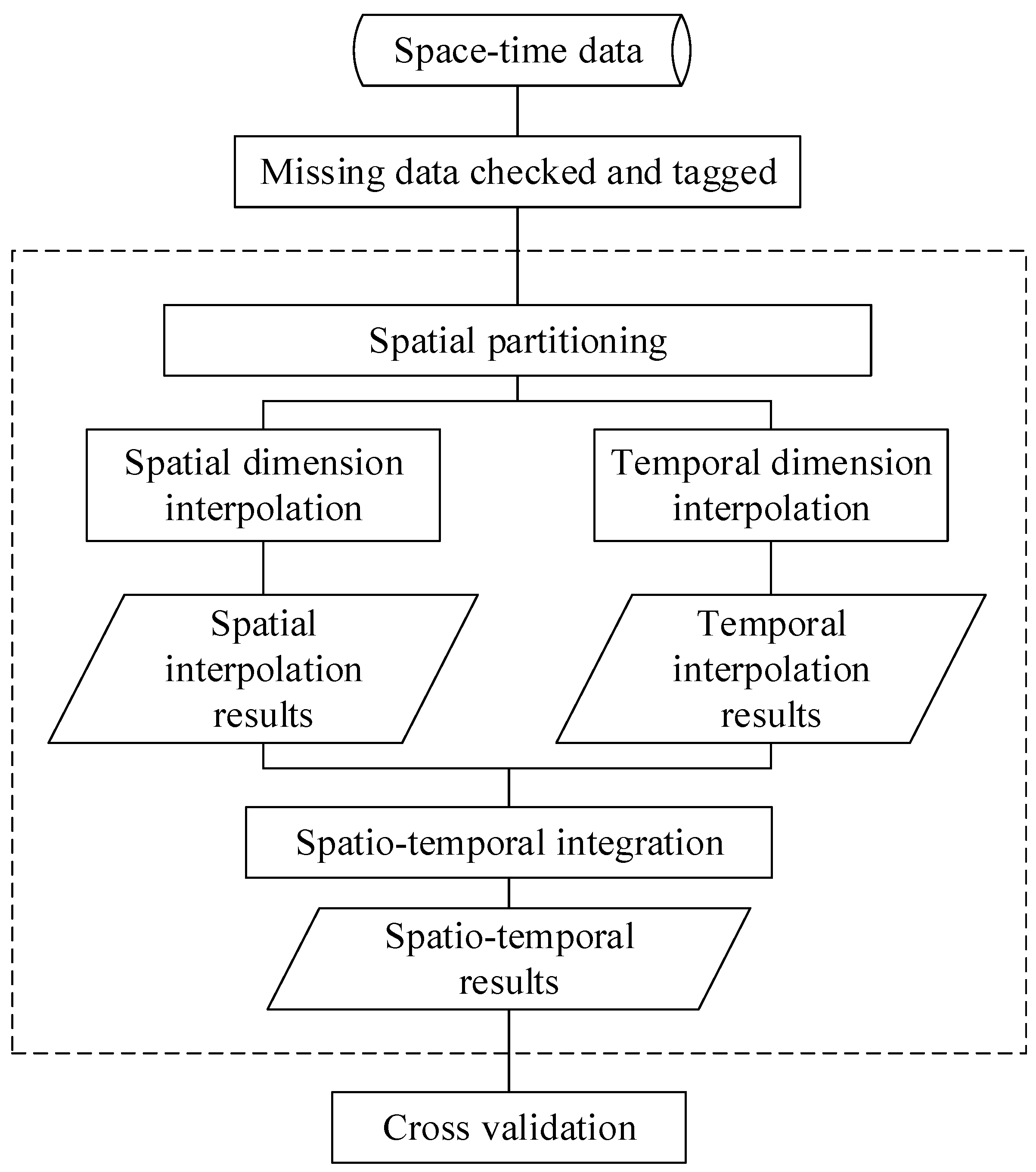 Assessment Scale Of Interracial Relationships 1995