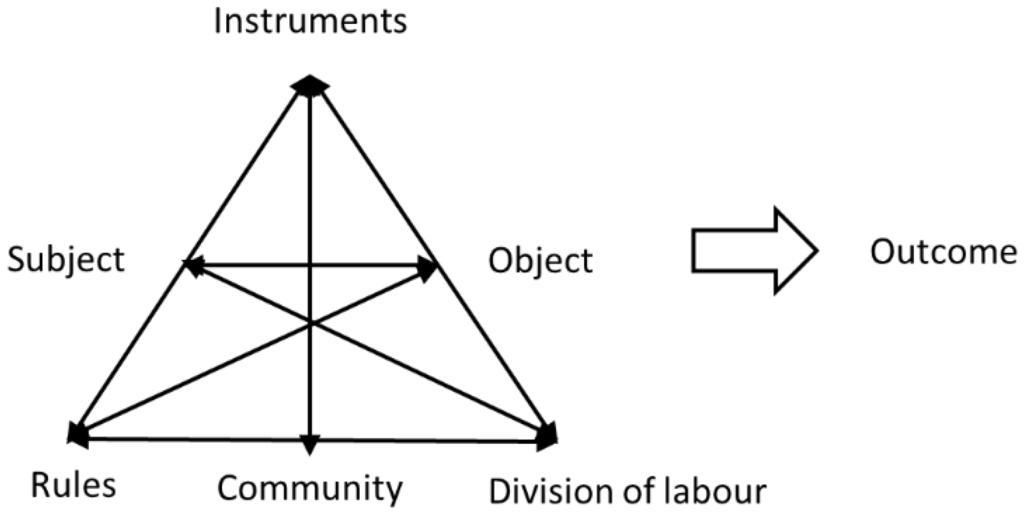 IJGI | Free Full-Text | A Framework for Data-Centric Analysis of ...