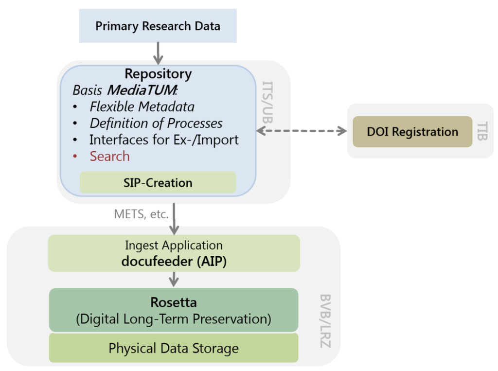 IJGI | Special Issue : Research Data Management