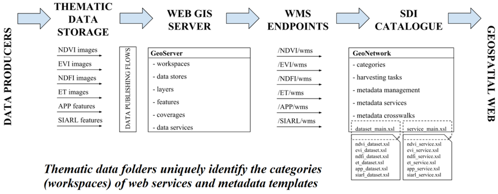 Schematic representation of the workflow designed to automate the process of GD and metadata publishing within an SDI
