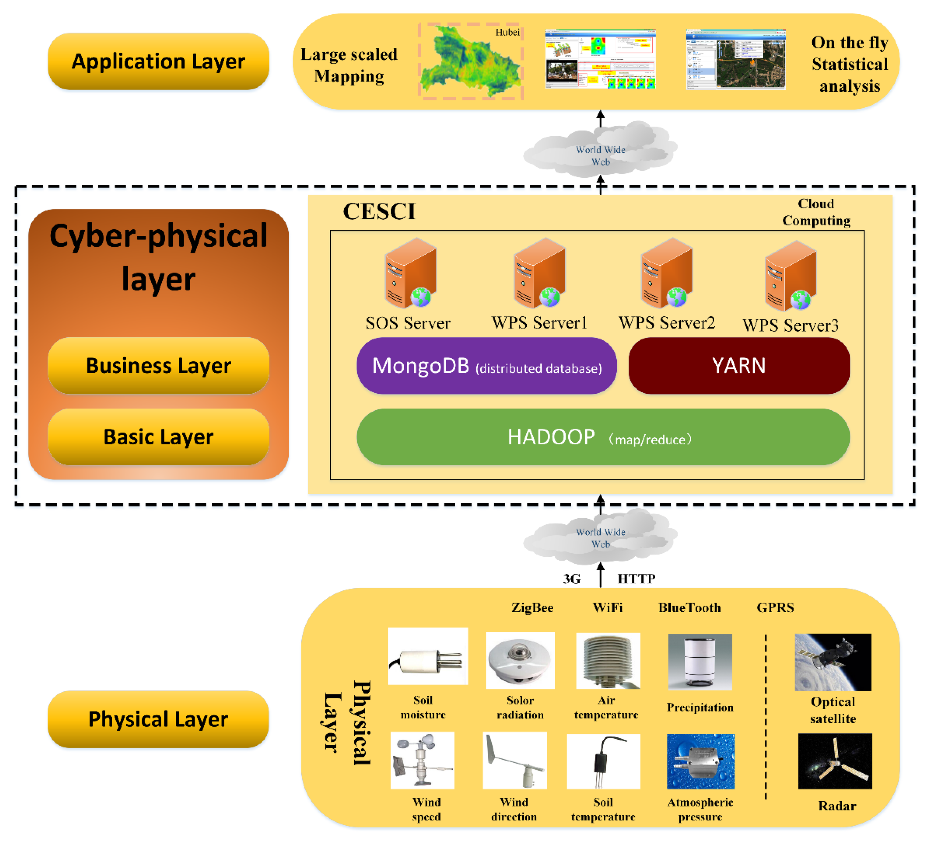 analysis of cloud computing architectures This research analyzes cloud computing systems from a design perspective specifically, the research investigates the impact of distributed and centralized.