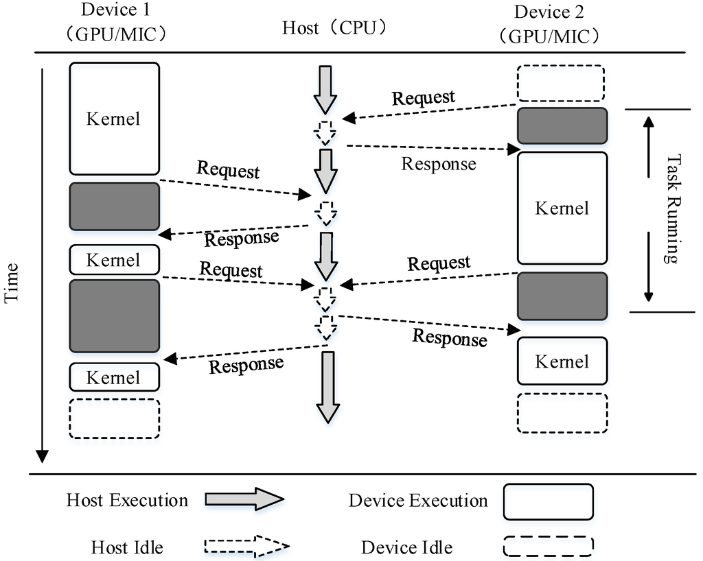 IJGI | Free Full-Text | OpenCL Implementation of a Parallel