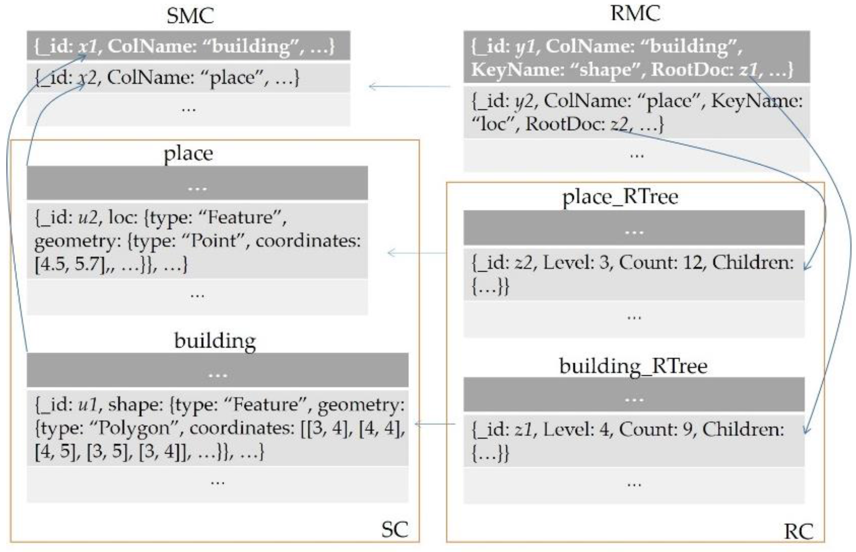 IJGI | Free Full-Text | A MongoDB-Based Management of Planar