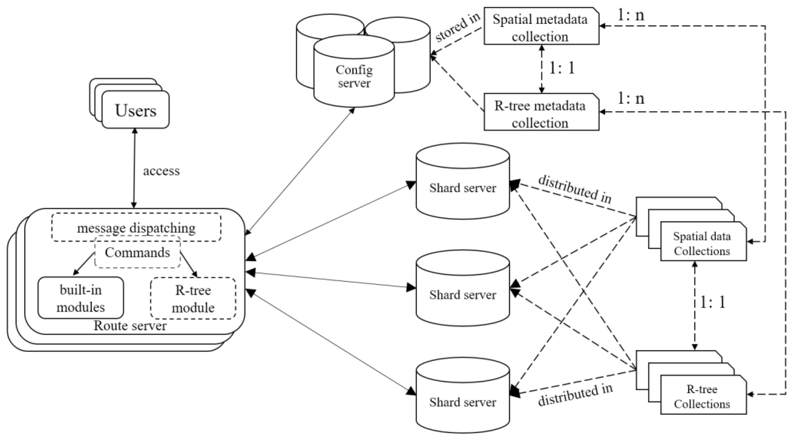 IJGI | Free Full-Text | A MongoDB-Based Management of Planar Spatial