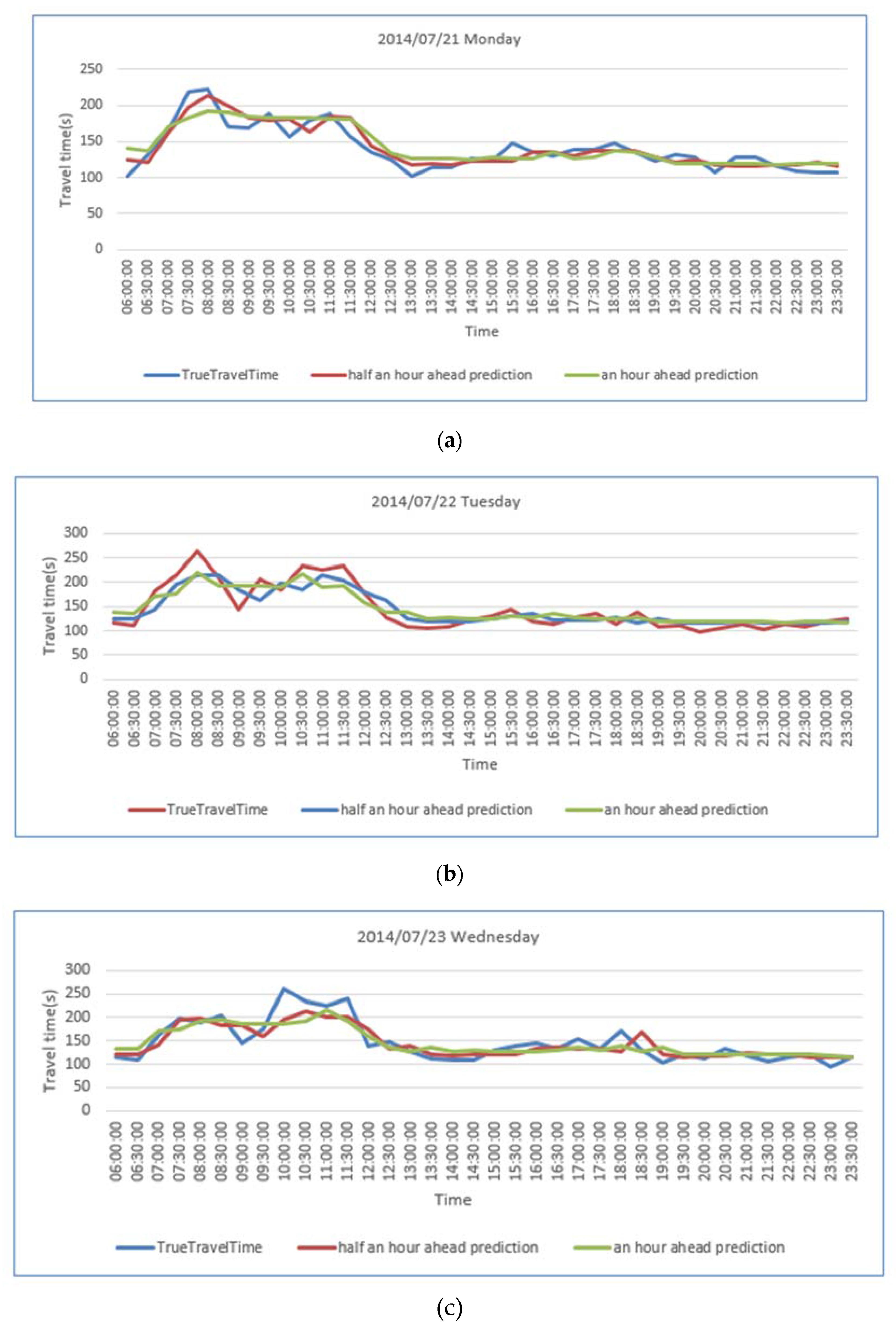 IJGI | Free Full-Text | Urban Link Travel Time Prediction Based on a