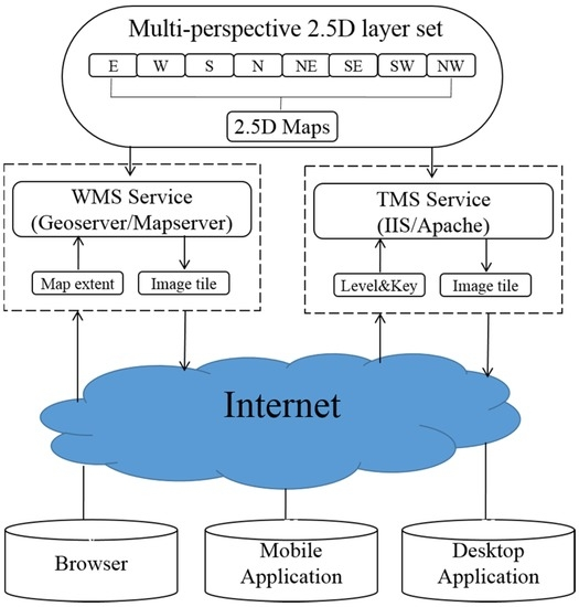 IJGI | Special Issue : Web/Cloud Based Mapping and