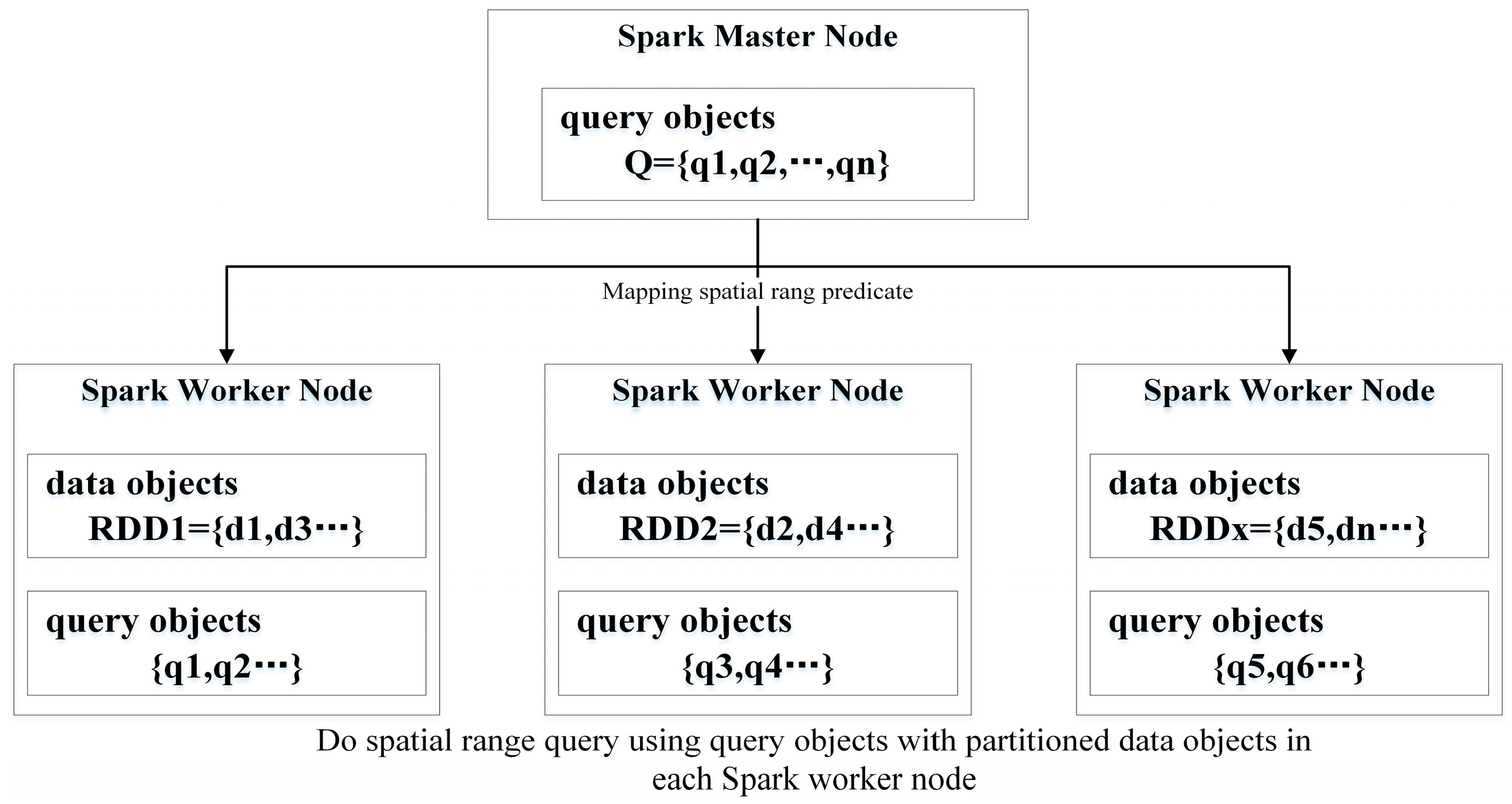 ijgi full text elastic spatial query processing in no