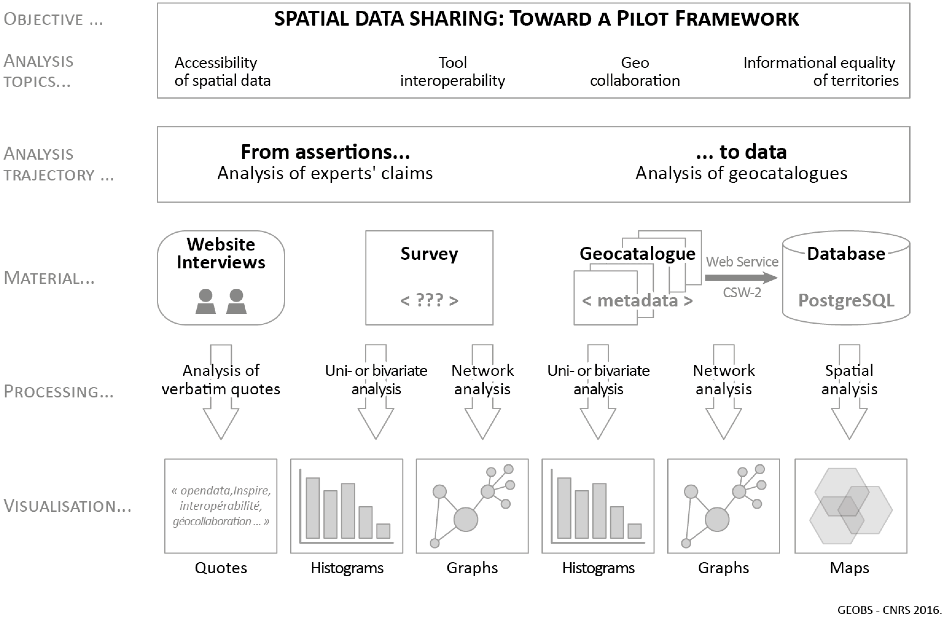 Ijgi free full text spatial data sharing a pilot study of ijgi 06 00099 g002 falaconquin