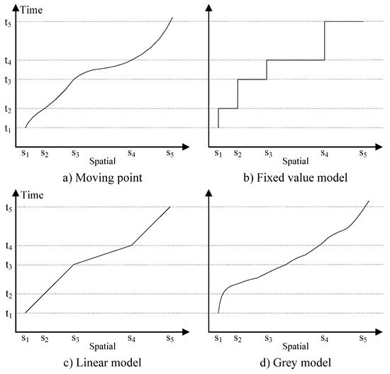 Interpolation and Prediction of Spatiotemporal Data Based on XML Integrated with Grey Dynamic Model