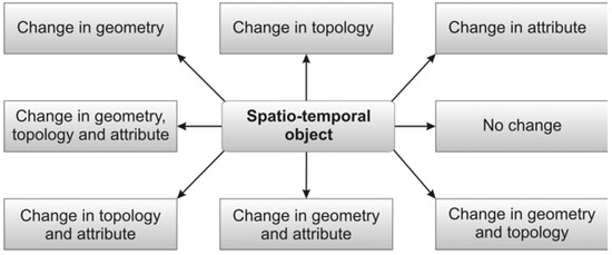 A Spatio-Temporal Building Exposure Database and Information Life-Cycle Management Solution