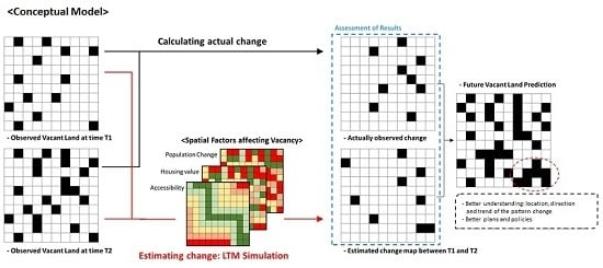 Forecasting Urban Vacancy Dynamics in a Shrinking City: A Land Transformation Model