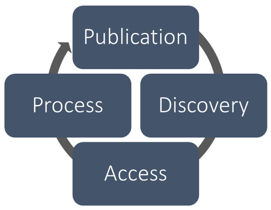Approach to Facilitating Geospatial Data and Metadata Publication Using a Standard Geoservice