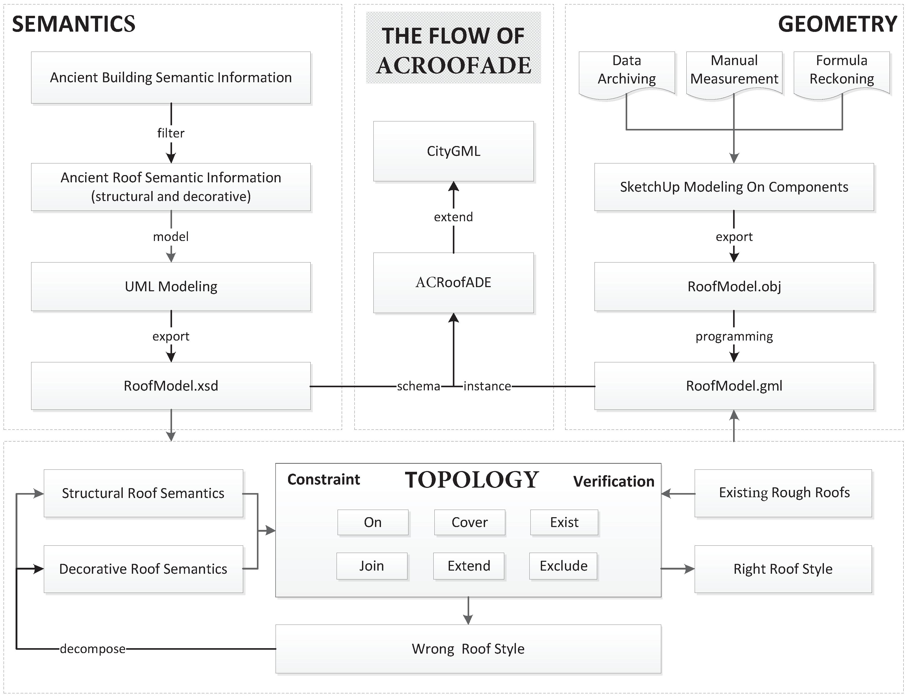 Ijgi Free Full Text Semantic 3d Modeling Based On Citygml For Logic Gate Diagram In Gorgeous Schematic 06 00132 G008