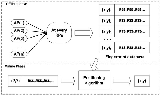 Indoor Fingerprint Positioning Based on Wi-Fi: An Overview