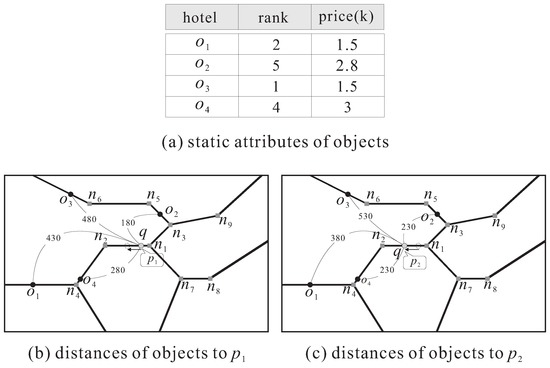 Within Skyline Query Processing in Dynamic Road Networks