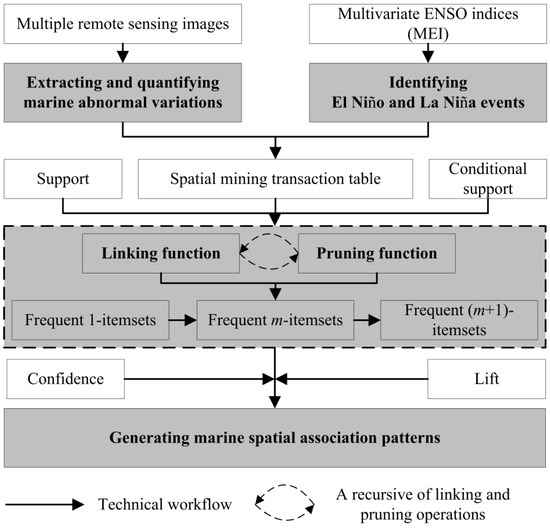 Novel Algorithm for Mining ENSO-Oriented Marine Spatial Association Patterns from Raster-Formatted Datasets