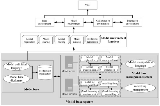 Design of a Model Base Framework for Model Environment Construction in a Virtual Geographic Environment VGE