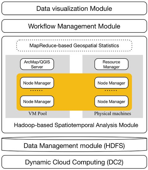 A High Performance, Spatiotemporal Statistical Analysis System Based on a Spatiotemporal Cloud Platform