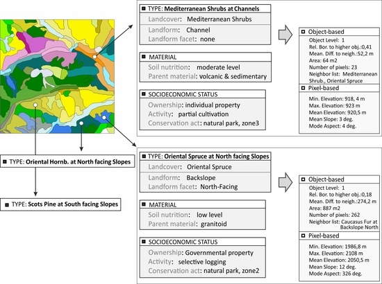 A Conceptual Model for Delineating Land Management Units LMUs Using Geographical Object-Based Image Analysis