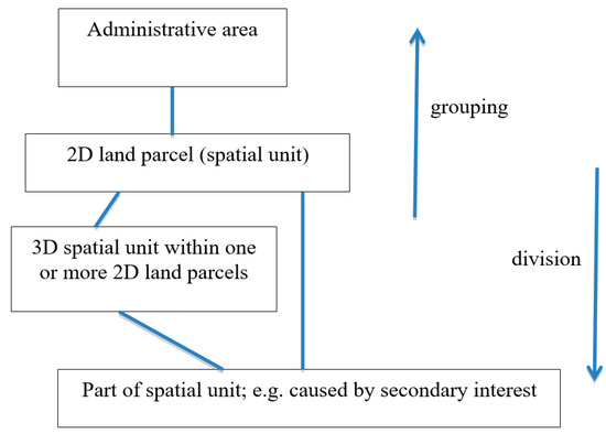 LandXML Encoding of Mixed 2D and 3D Survey Plans with Multi-Level Topology†
