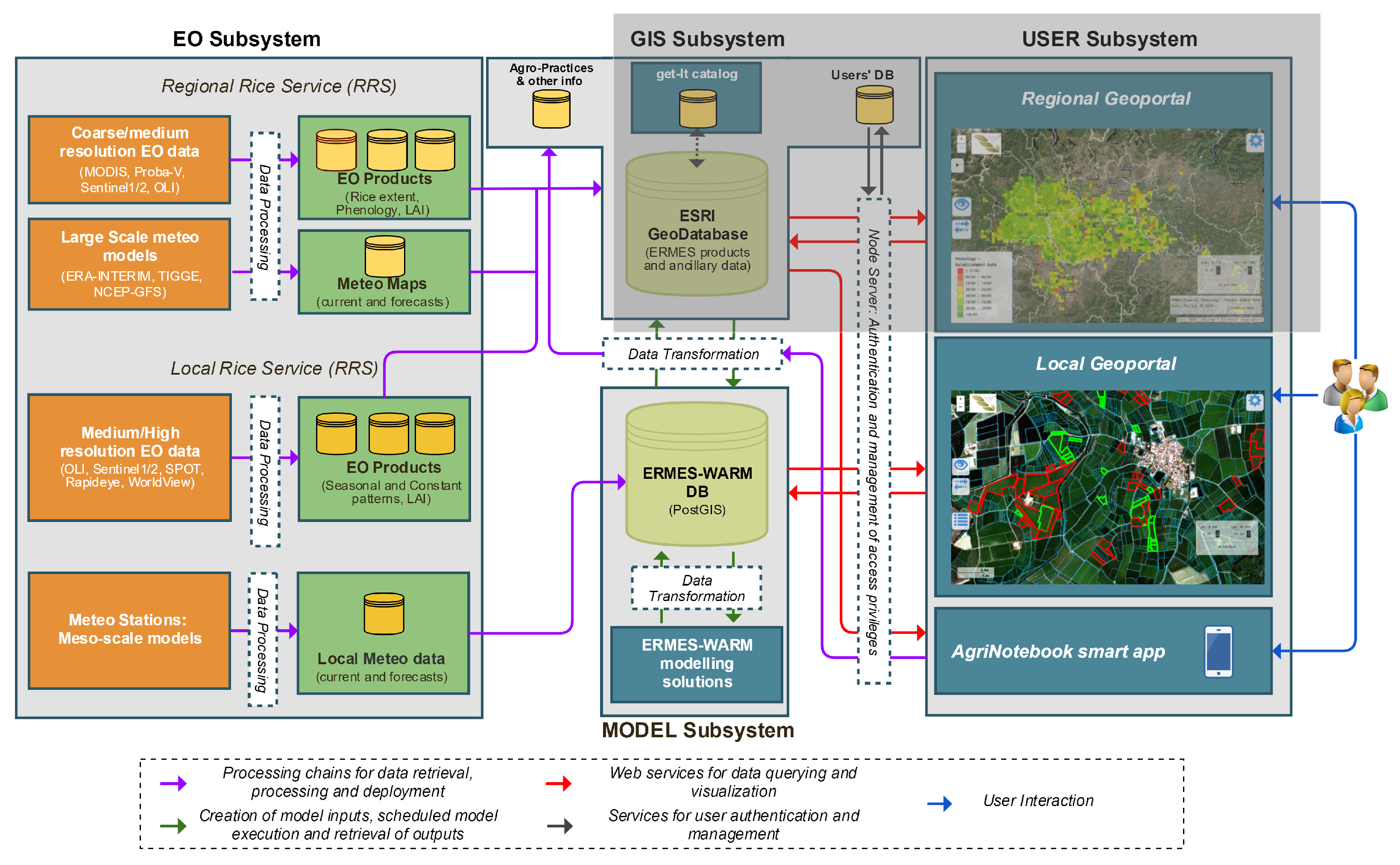 IJGI   Free Full-Text   Conceptual Architecture and Service-Oriented
