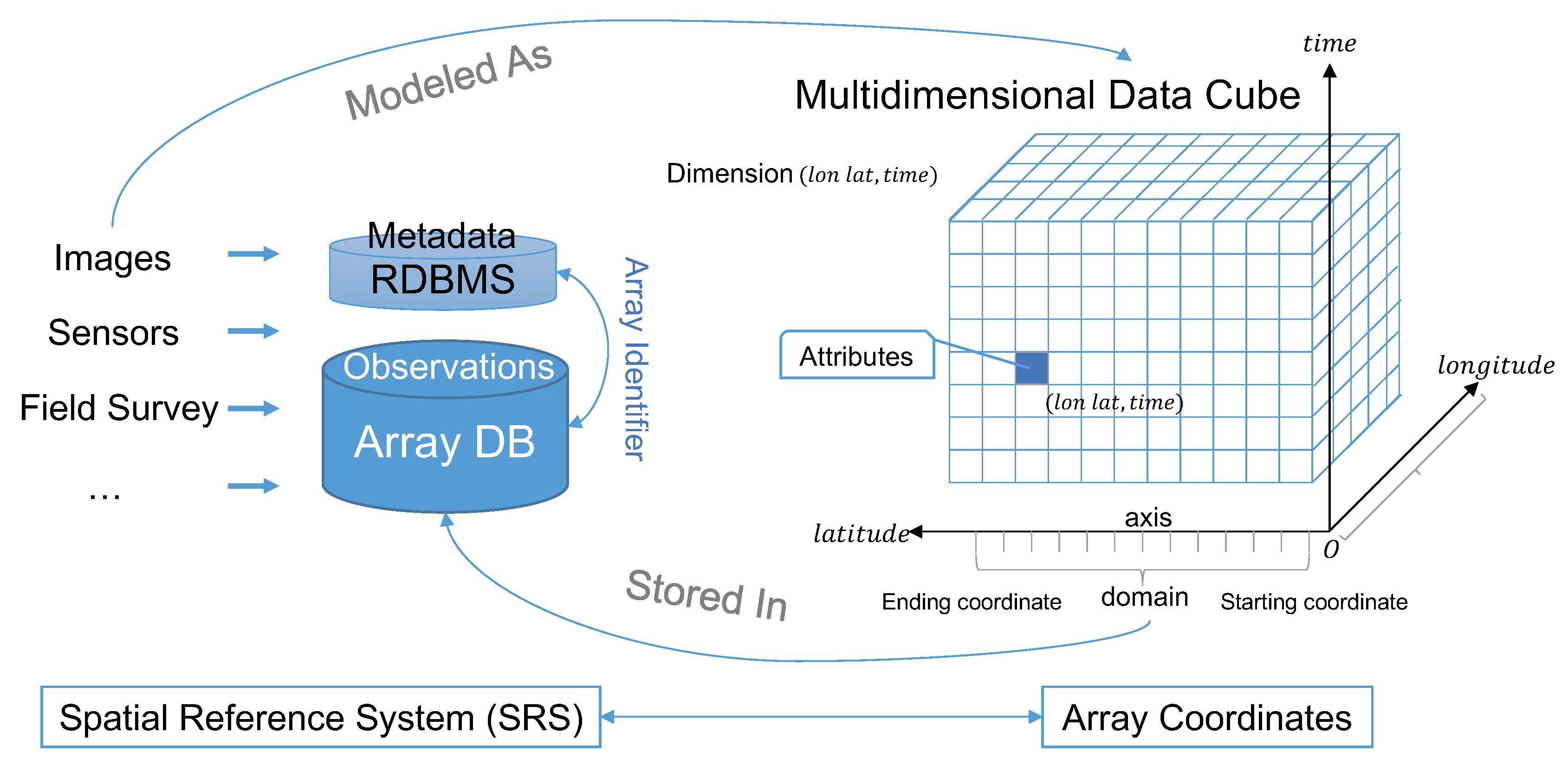 IJGI   Free Full-Text   An Array Database Approach for Earth