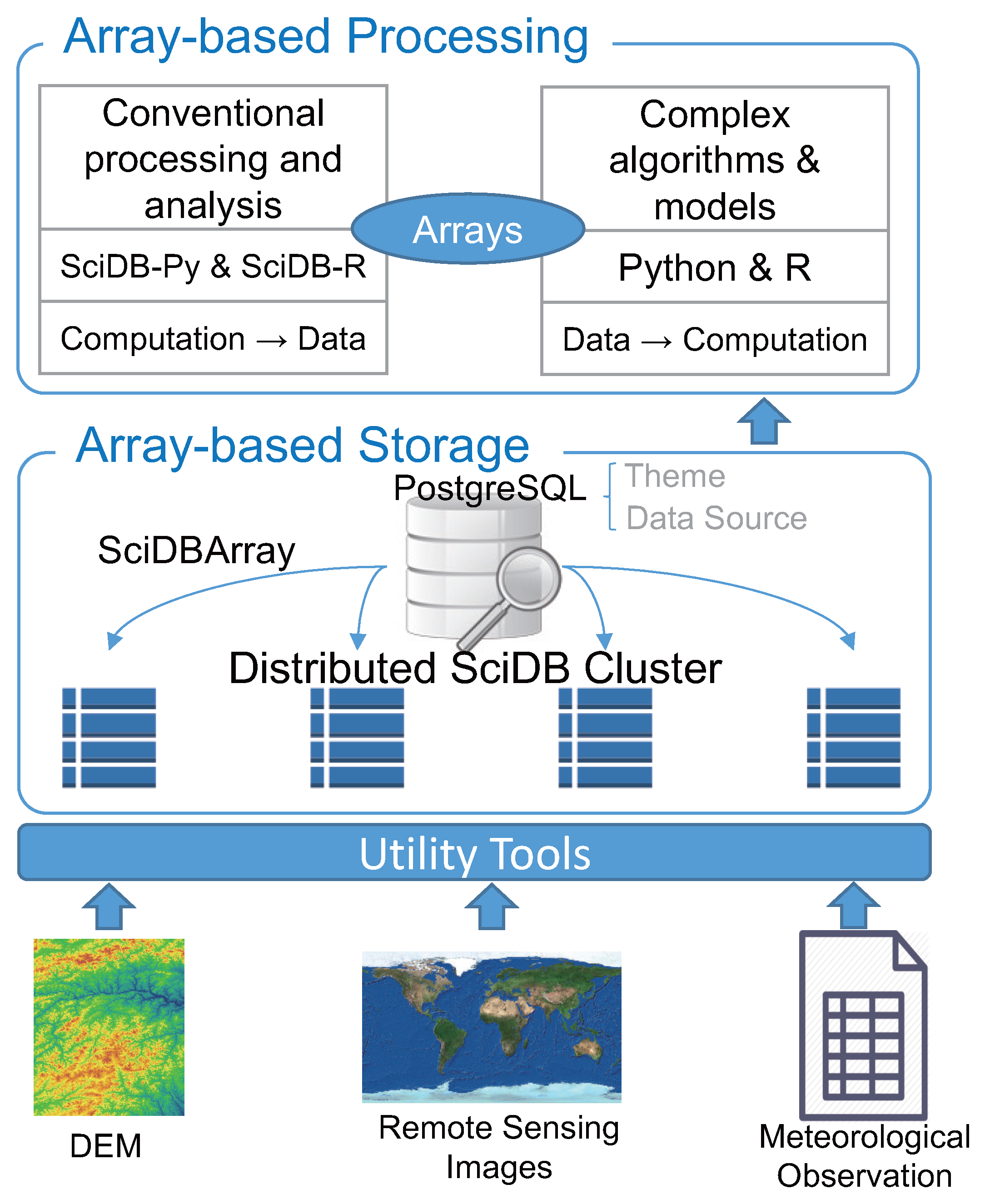 IJGI | Free Full-Text | An Array Database Approach for Earth