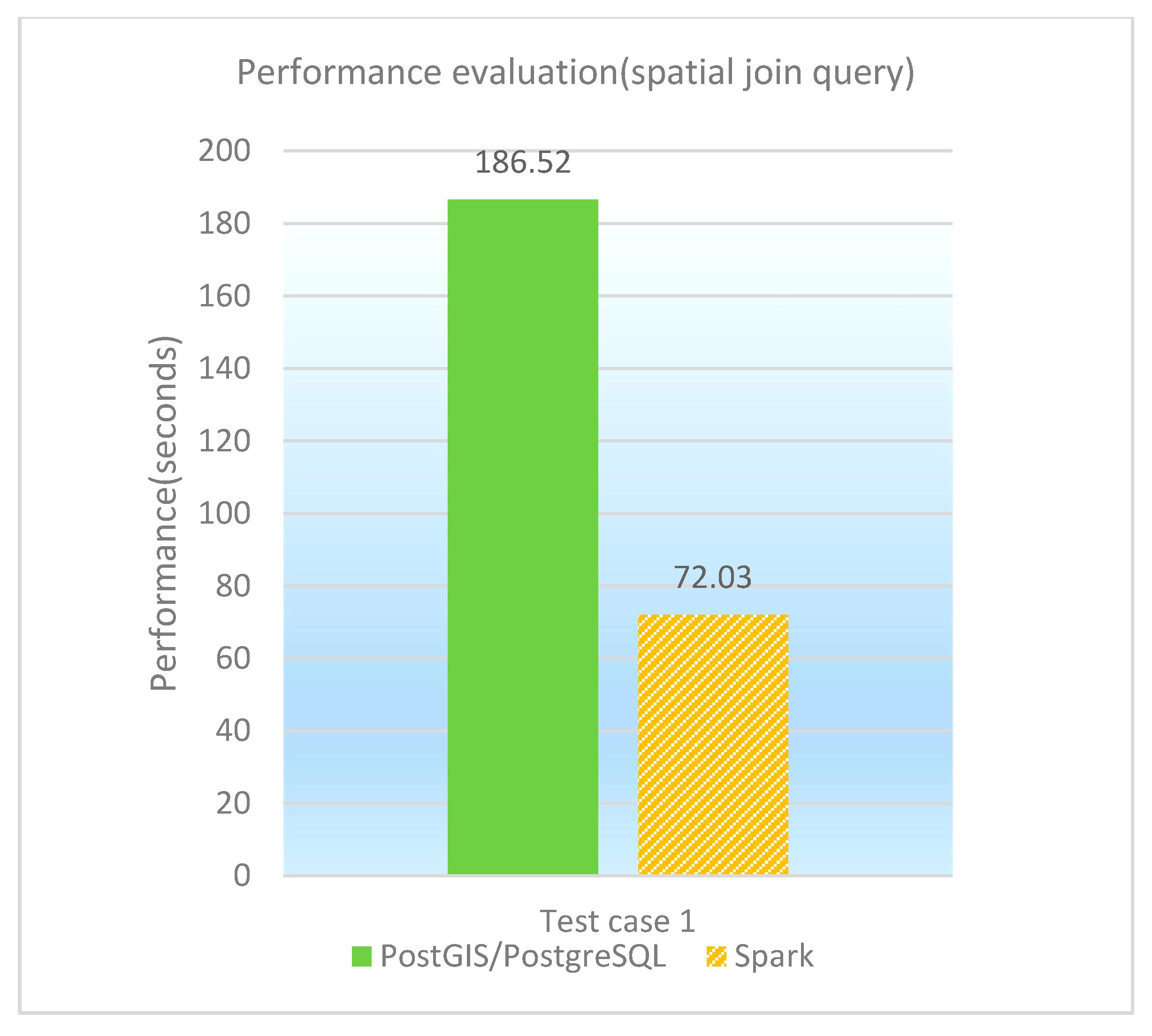 IJGI | Free Full-Text | GeoSpark SQL: An Effective Framework