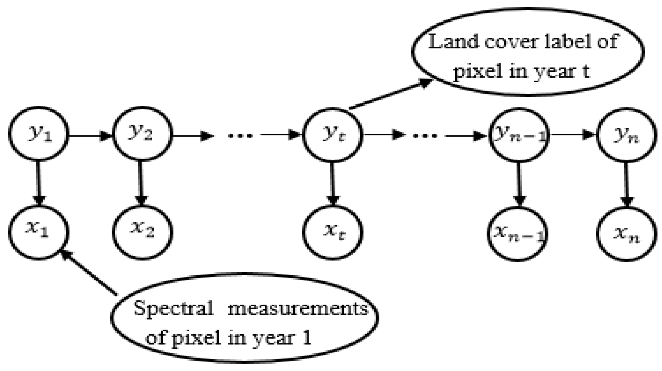modelling of turns using hidden markov model Prediction of financial time series with hidden markov models by yingjian zhang beng shandong university, china, 2001 a thesis submitted in partial fulfillment.