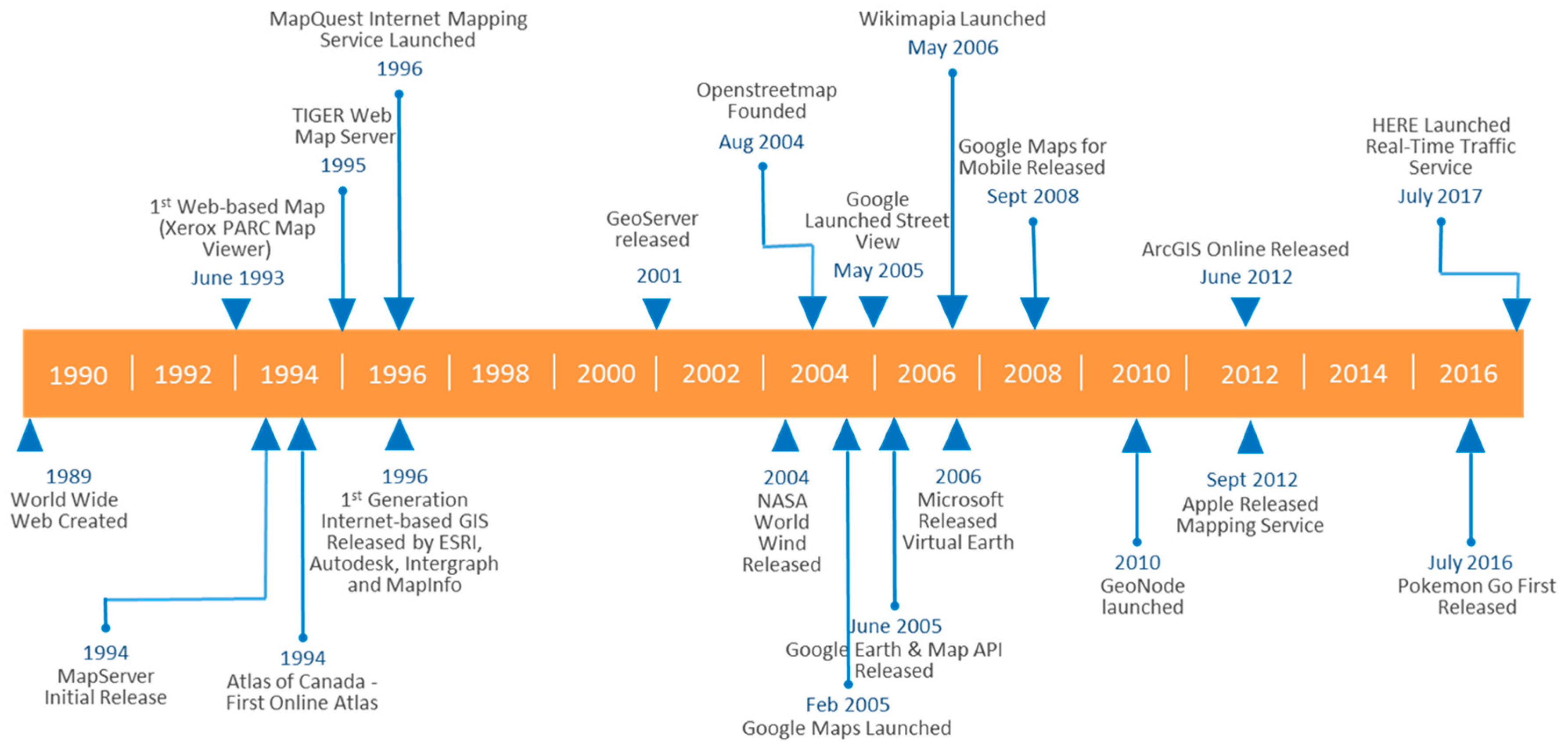 IJGI | Free Full-Text | Review of Web Mapping: Eras, Trends