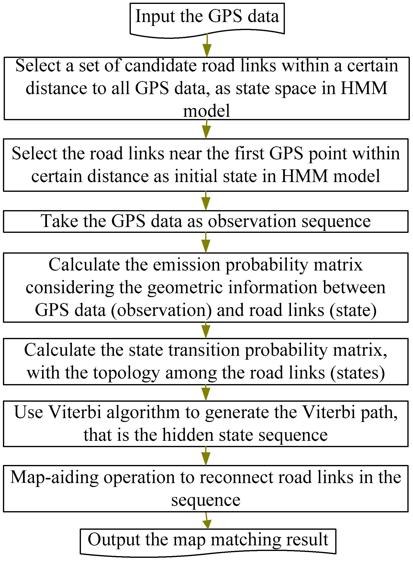 IJGI | Free Full-Text | Enhanced Map-Matching Algorithm with
