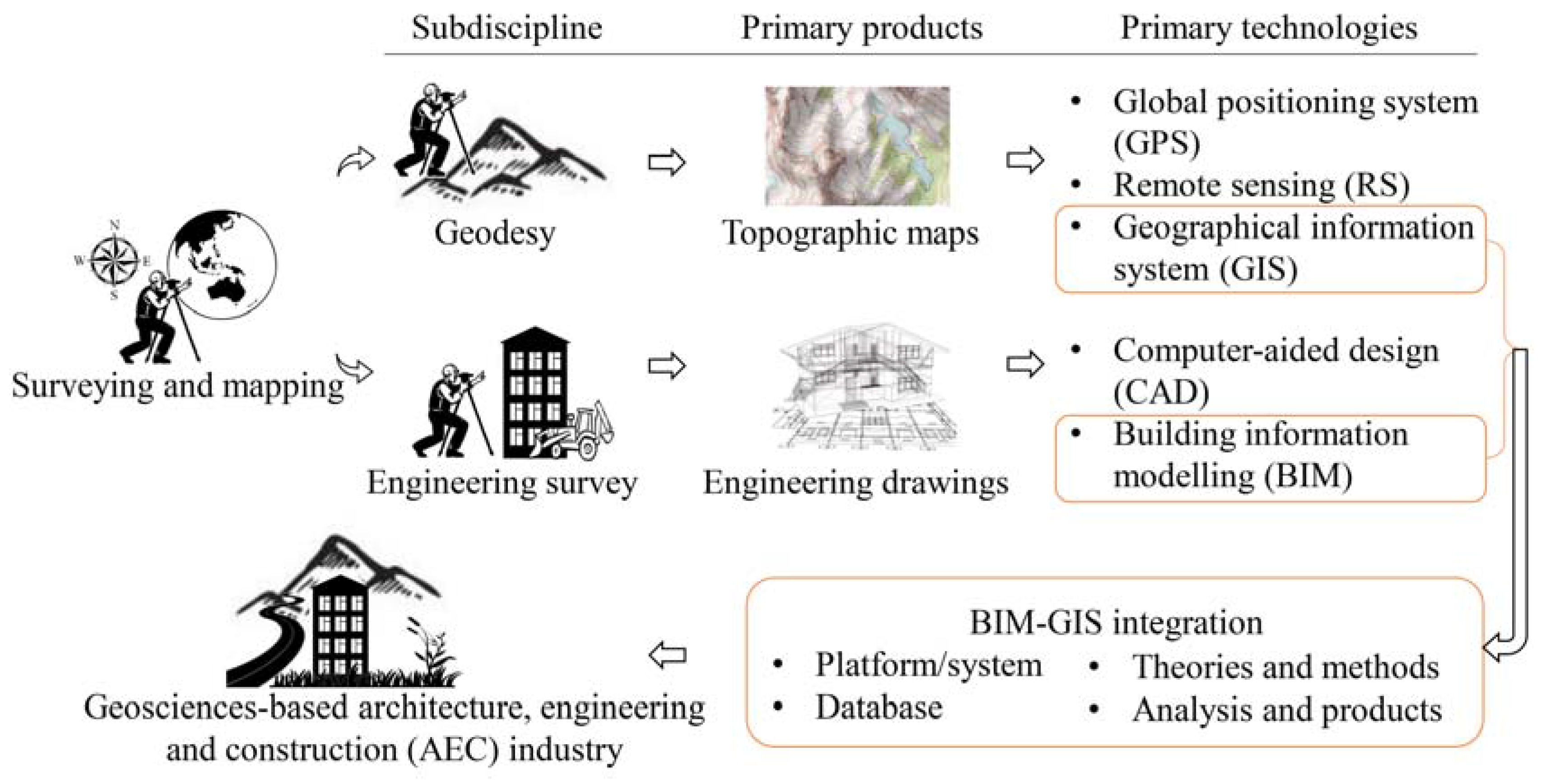 IJGI | Free Full-Text | Trends and Opportunities of BIM-GIS