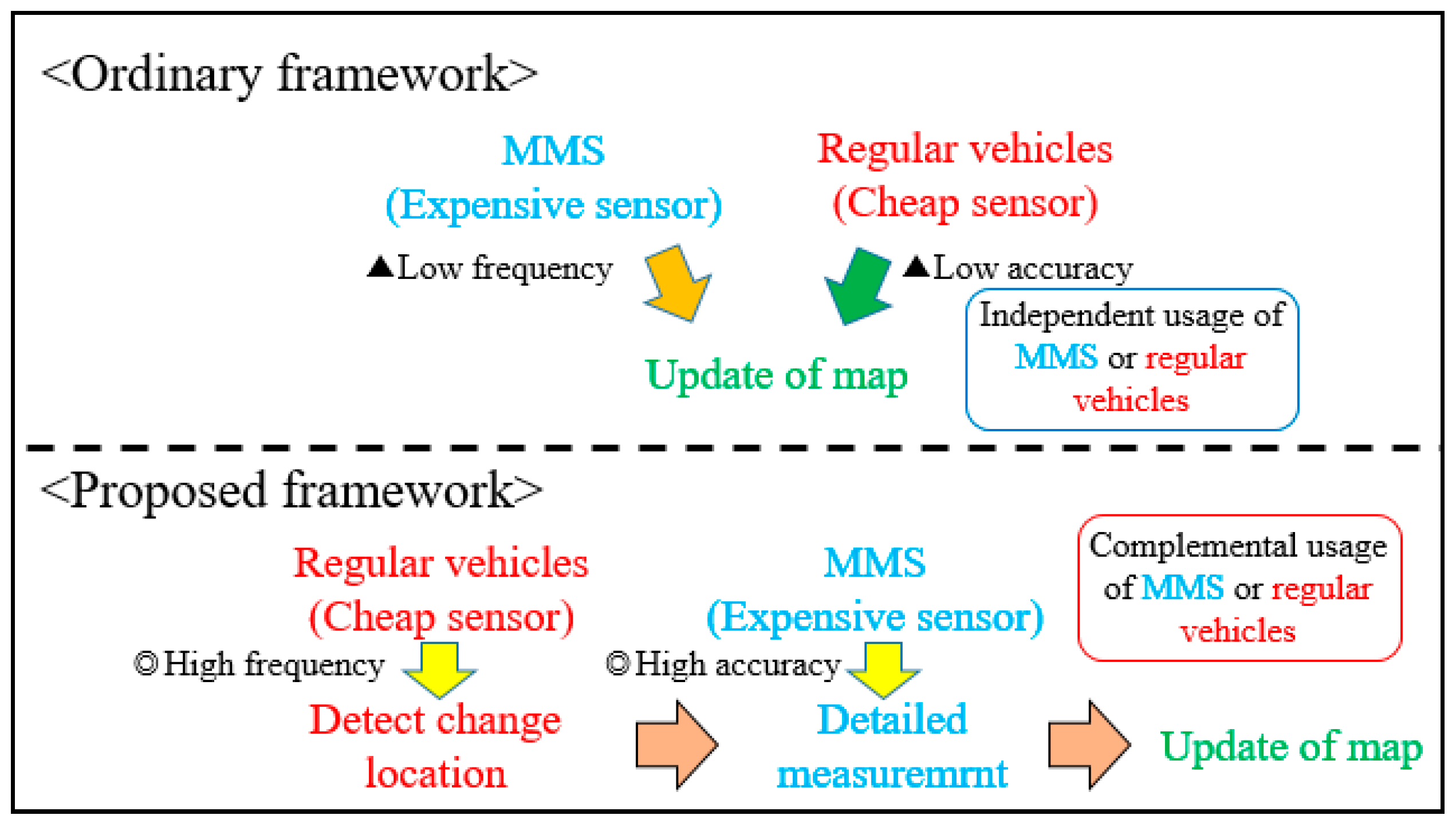 IJGI | Free Full-Text | Development of a Change Detection Method