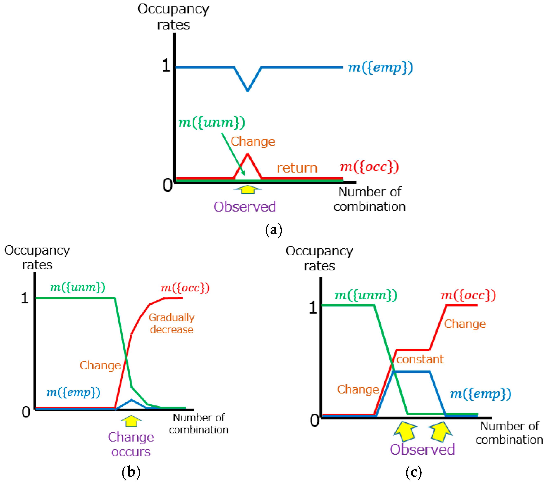 IJGI | Free Full-Text | Development of a Change Detection