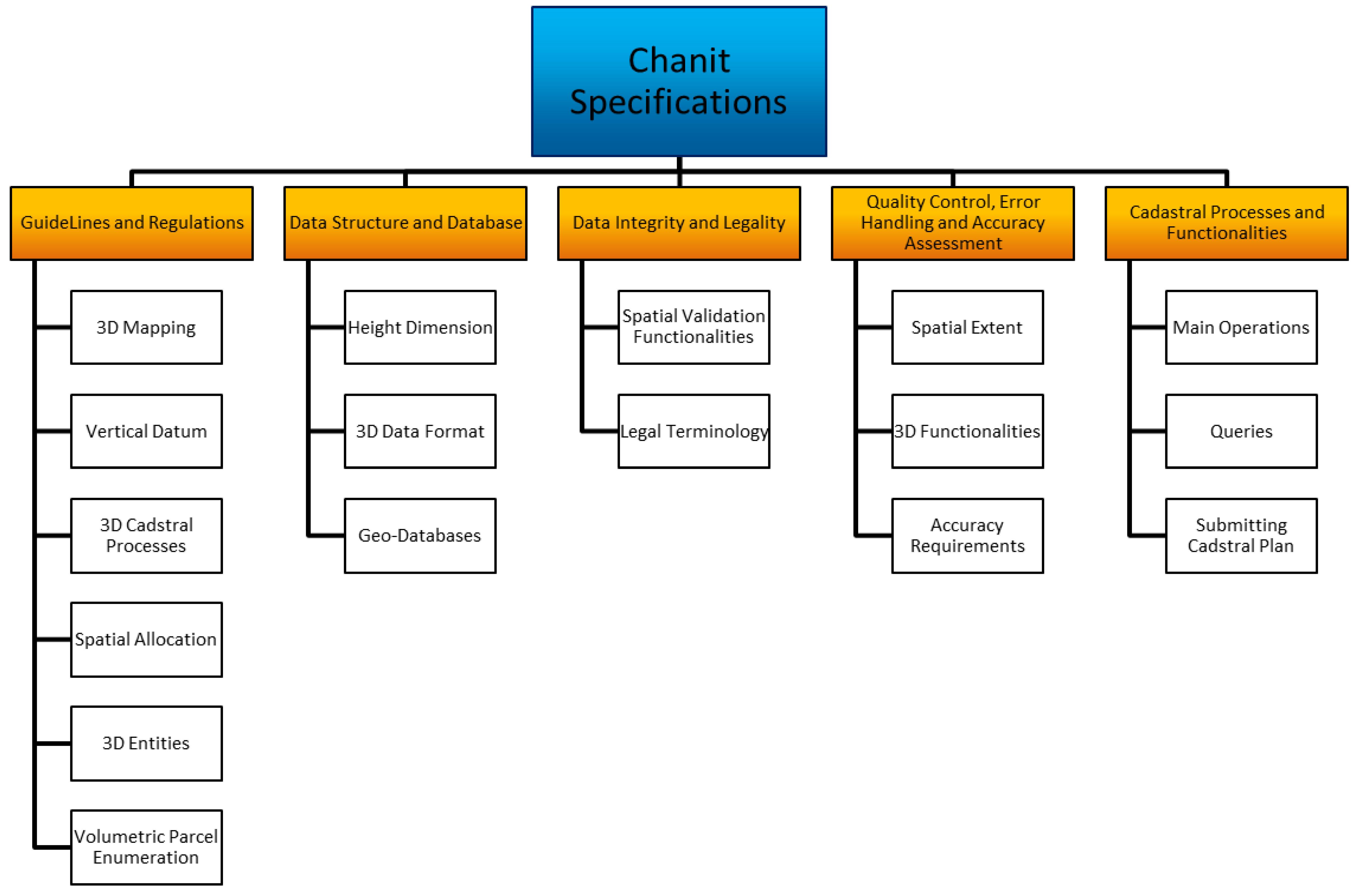 enrollment system algorithm data structure