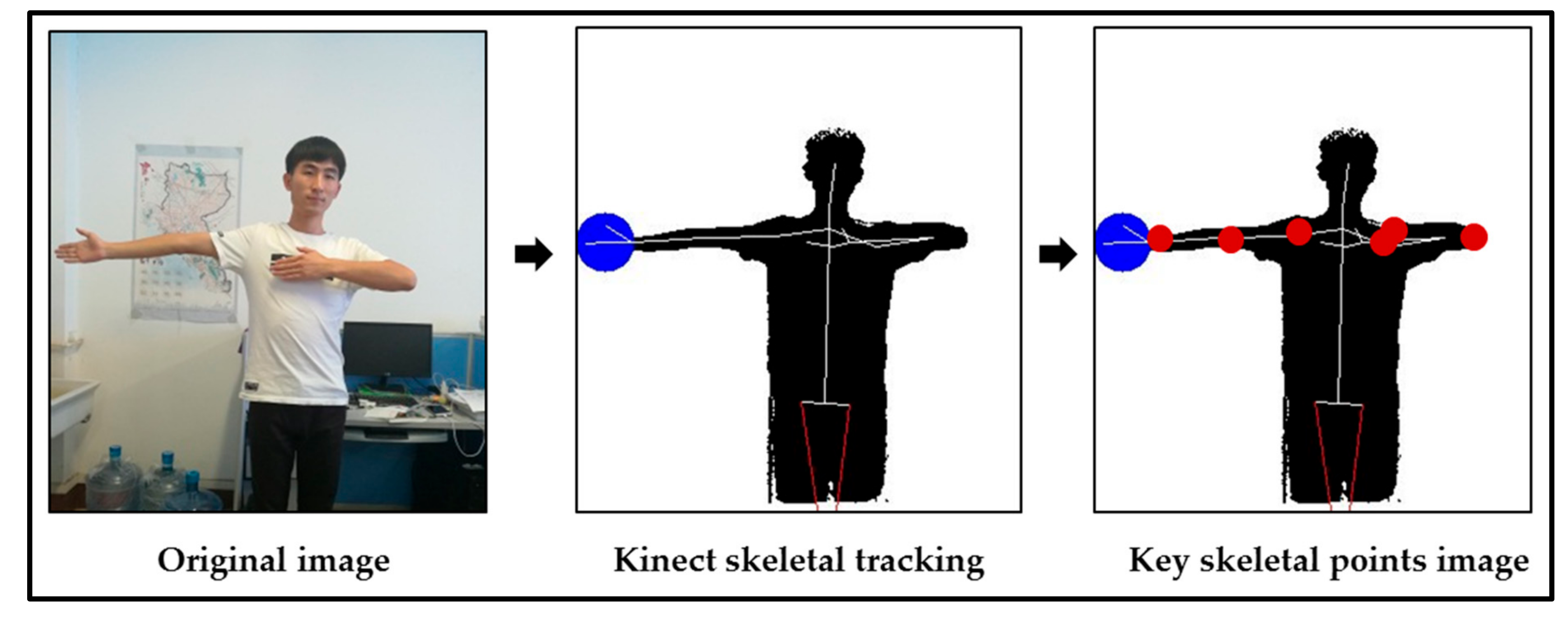 IJGI | Free Full-Text | Traffic Command Gesture Recognition