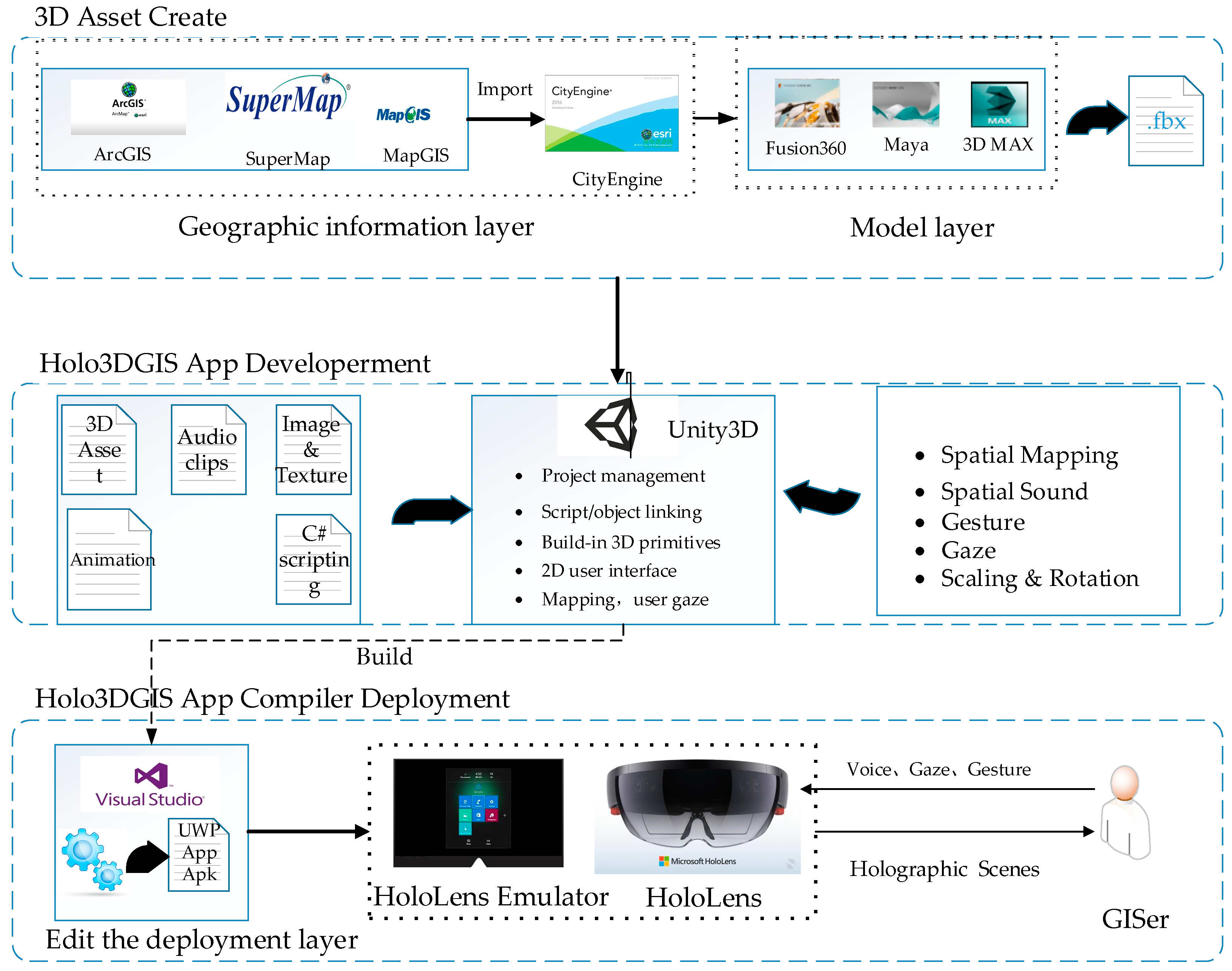 IJGI   Free FullText   Holo3DGIS  Leveraging Microsoft    HoloLens    in 3D Geographic Information   HTML