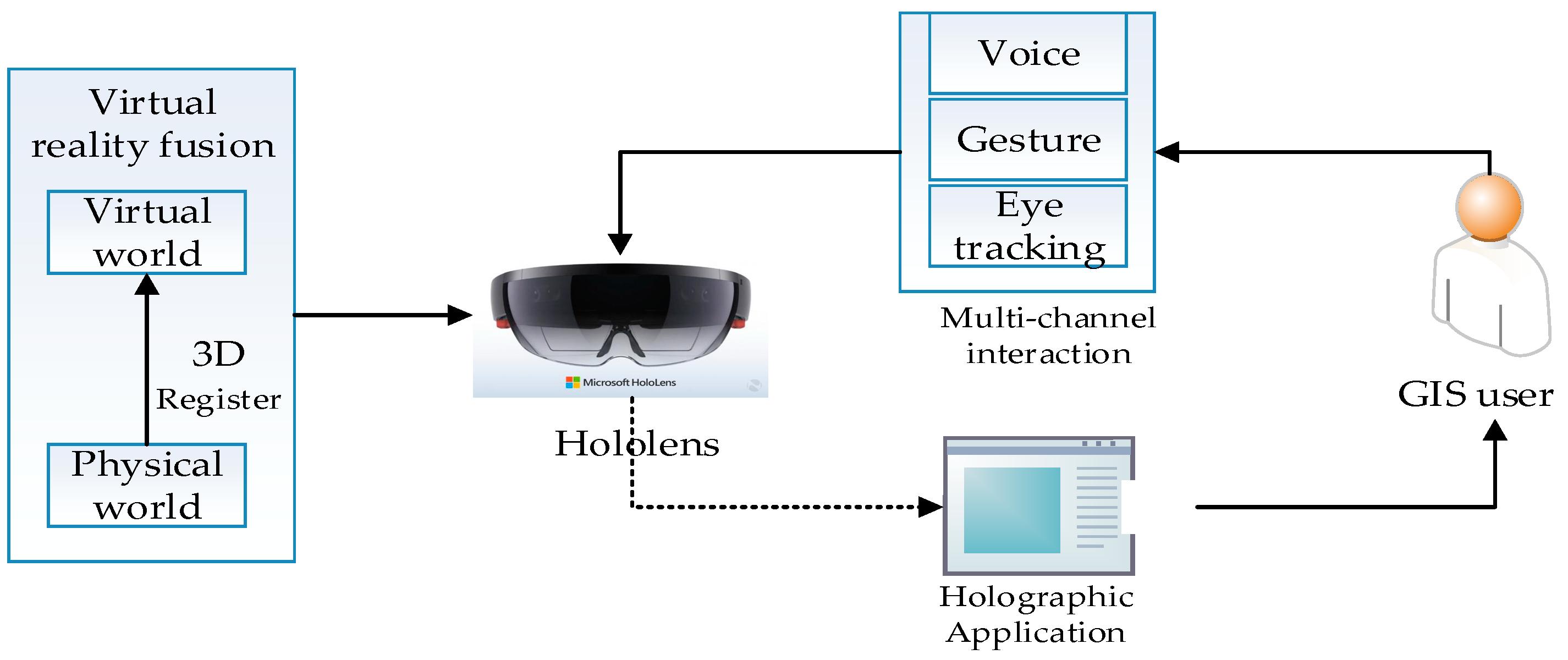 IJGI   Free Full-Text   Holo3DGIS: Leveraging Microsoft